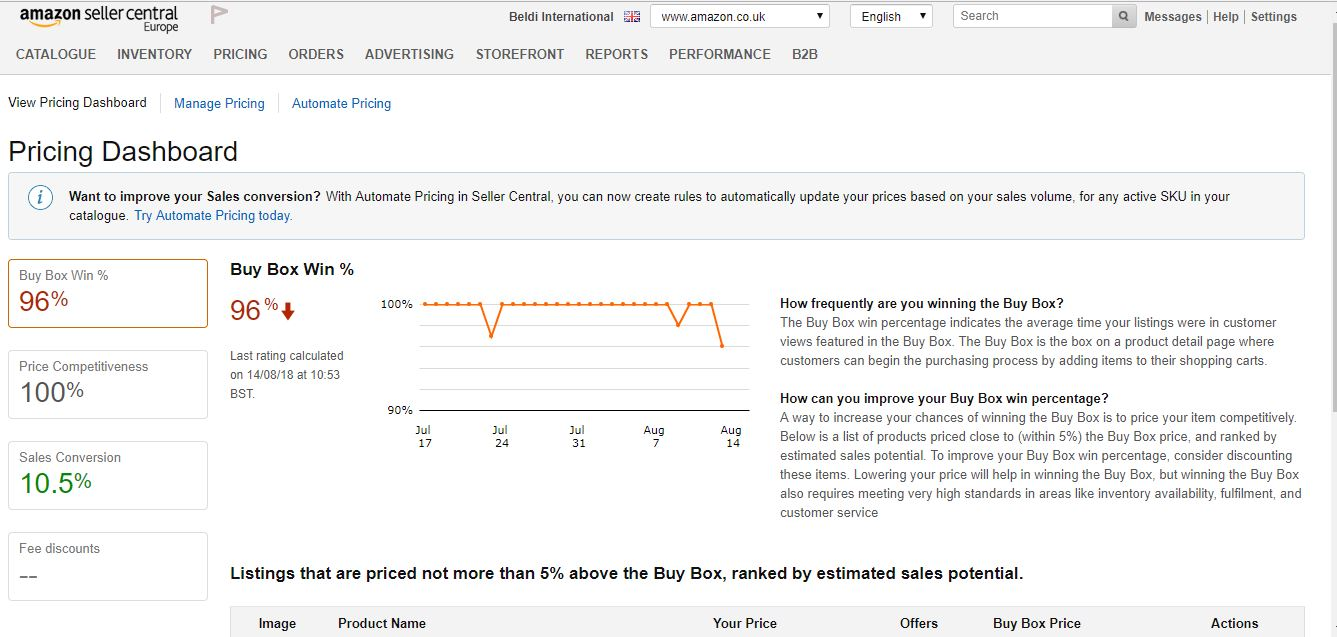 Amazon's sellers pricing dashboard